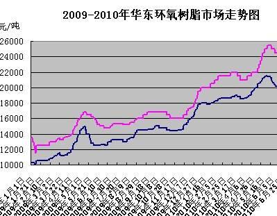 我国环氧树脂市场分析预测
