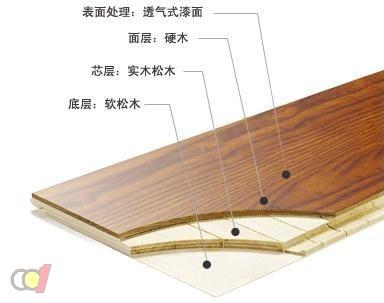 三层实木复合地板未来将成市场发展趋向