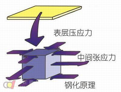 钢化玻璃自爆事件频发 钢化程度与安全系数不成正比