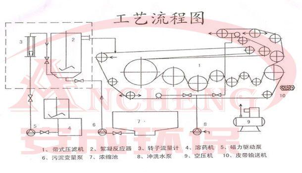 带式压滤机工艺流程图