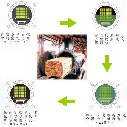 防腐木生产工艺流程介绍
