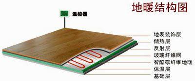 碳纖維地暖普通型