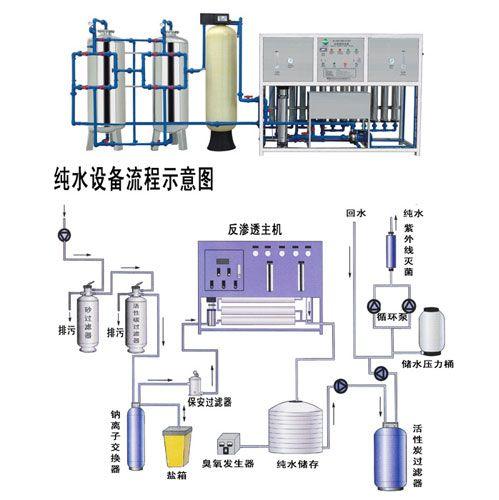 反渗透纯水生产线