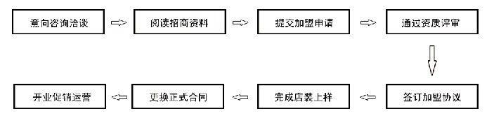 陈列步骤流程图